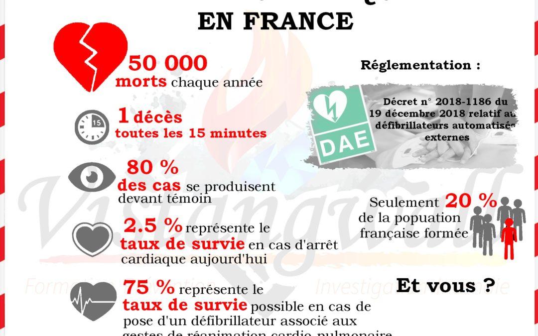 L'arrêt cardiaque en France